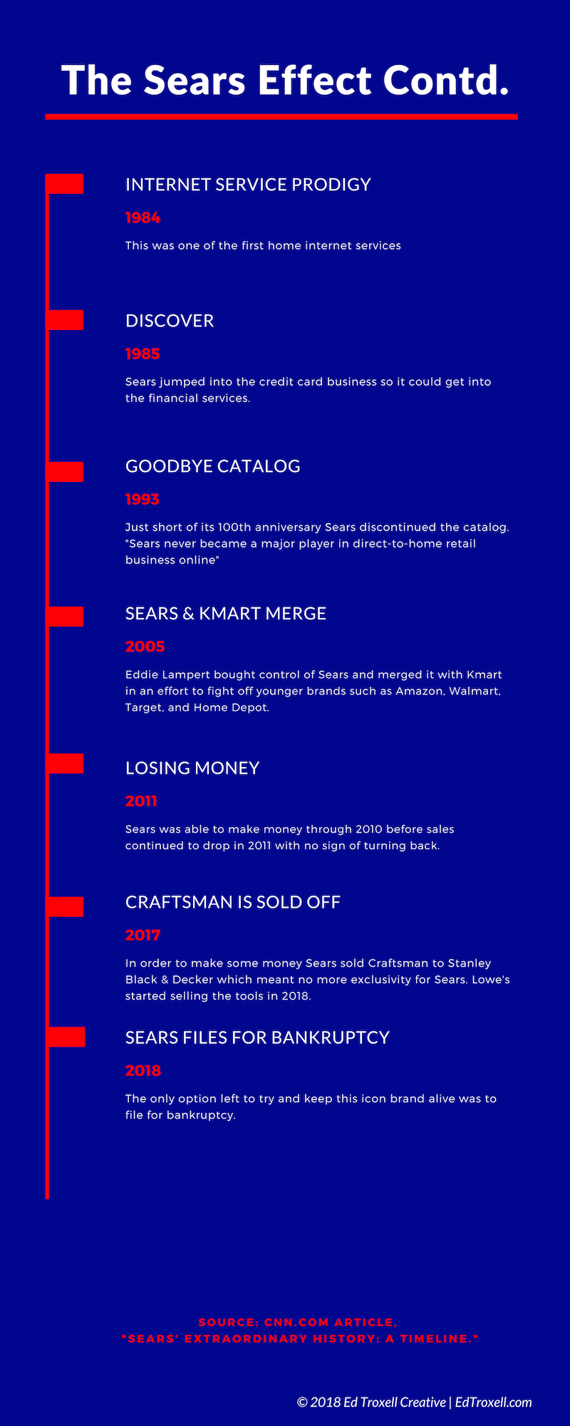 A continued timeline of the history of Sears