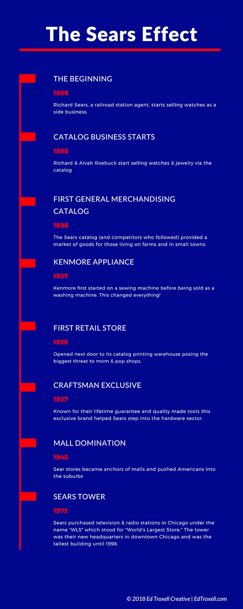 A timeline of the history of Sears