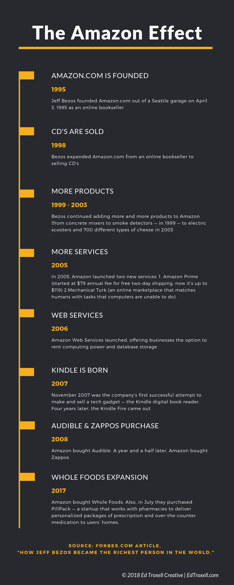 How Amazon has grown its business over the years